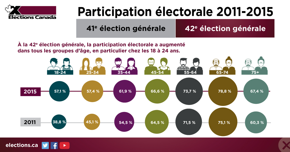 Resource: Infographie : « Participation électorale 2011-2015